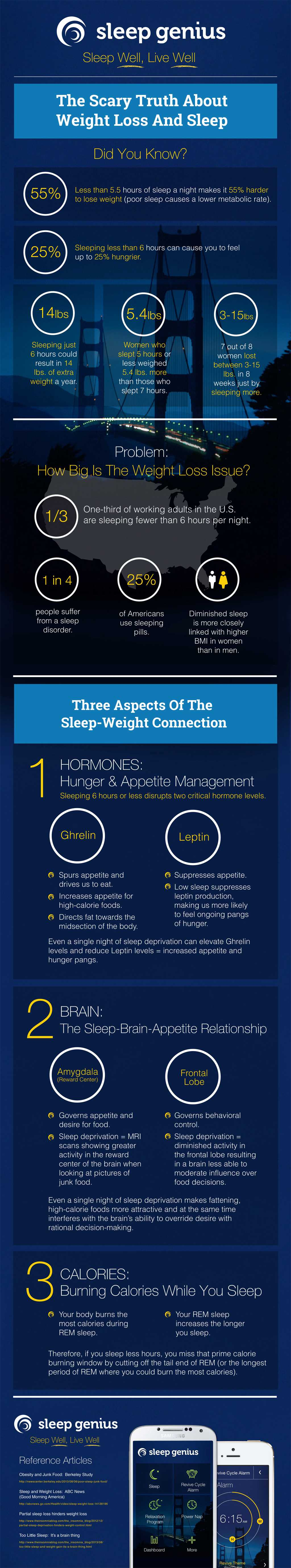 How Sleep & Weight Loss Are Related