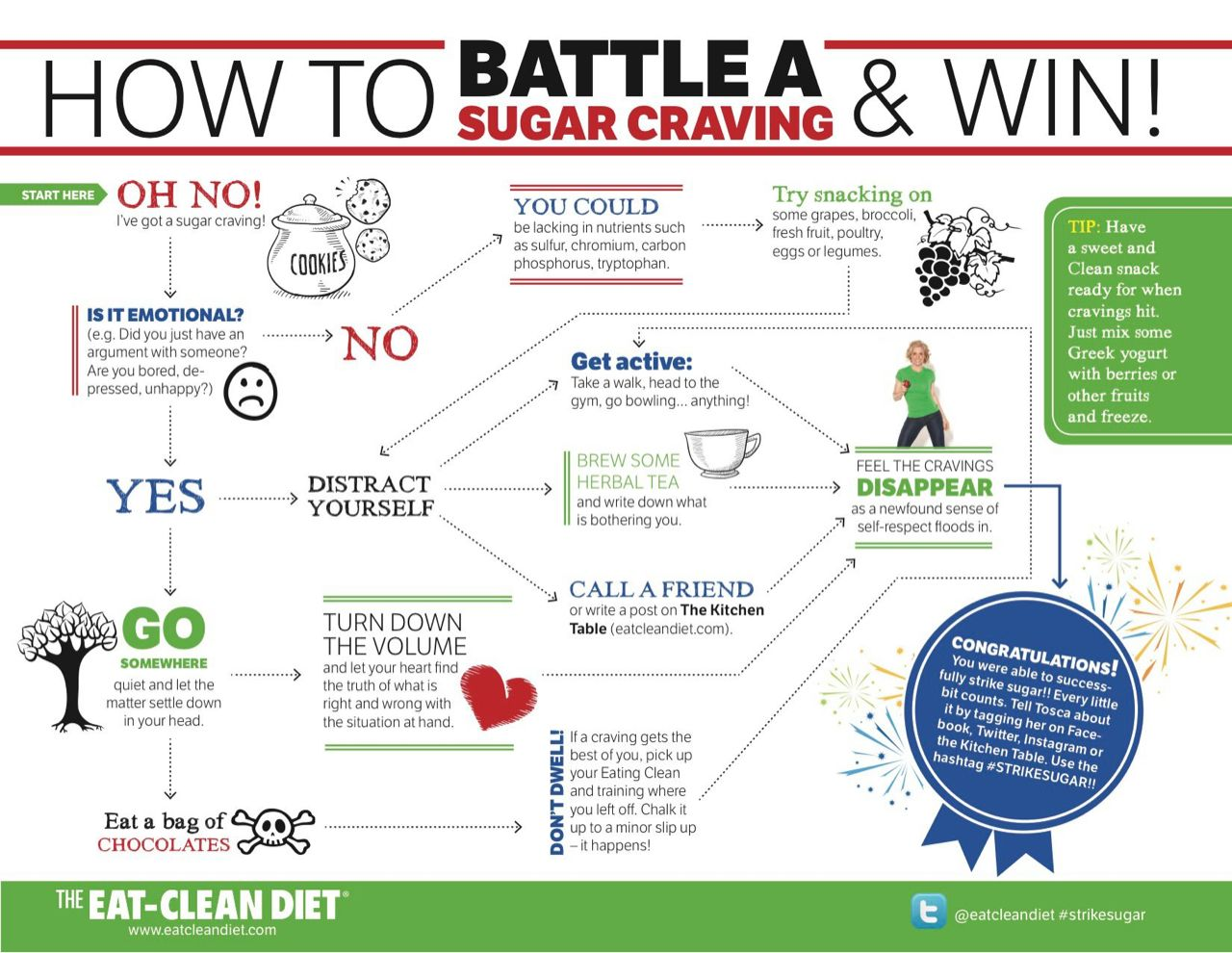 How To Battle Sugar Cravings