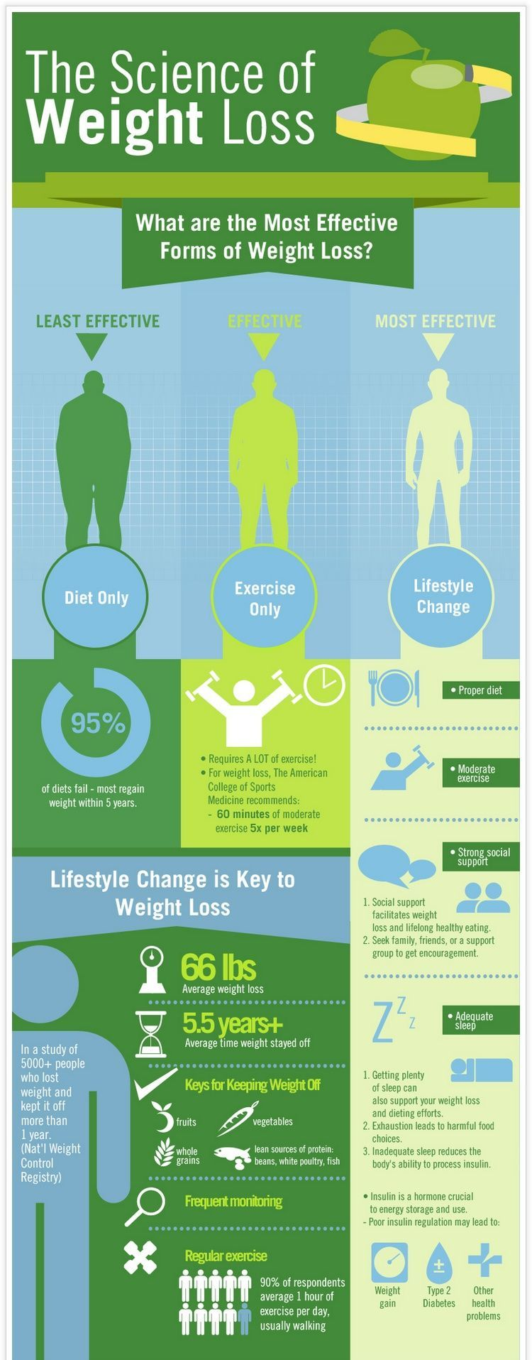 The Science Of Weight Loss