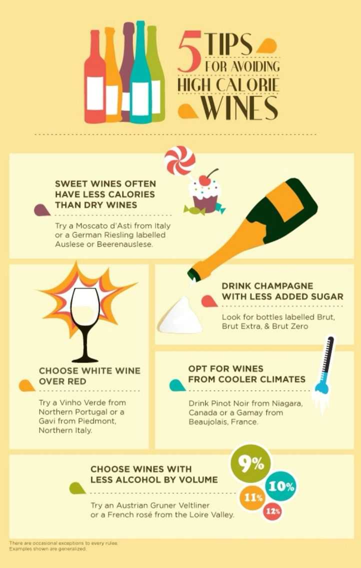 5 Tips For Avoding High Calorie Wines