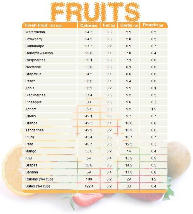 Fruits Chart Calories, Fat, Carbs And Protein