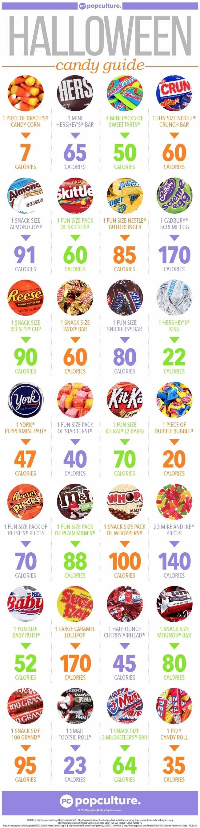 Halloween Candy Calorie Counts