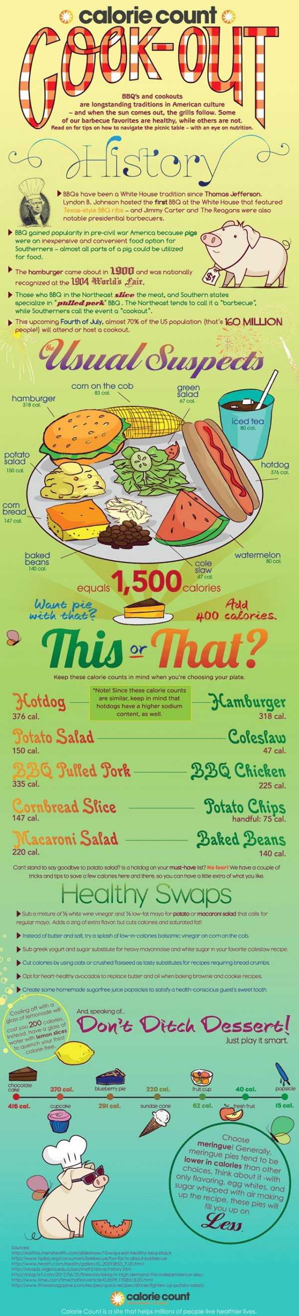 Healthy BBQ & Grilling Tips