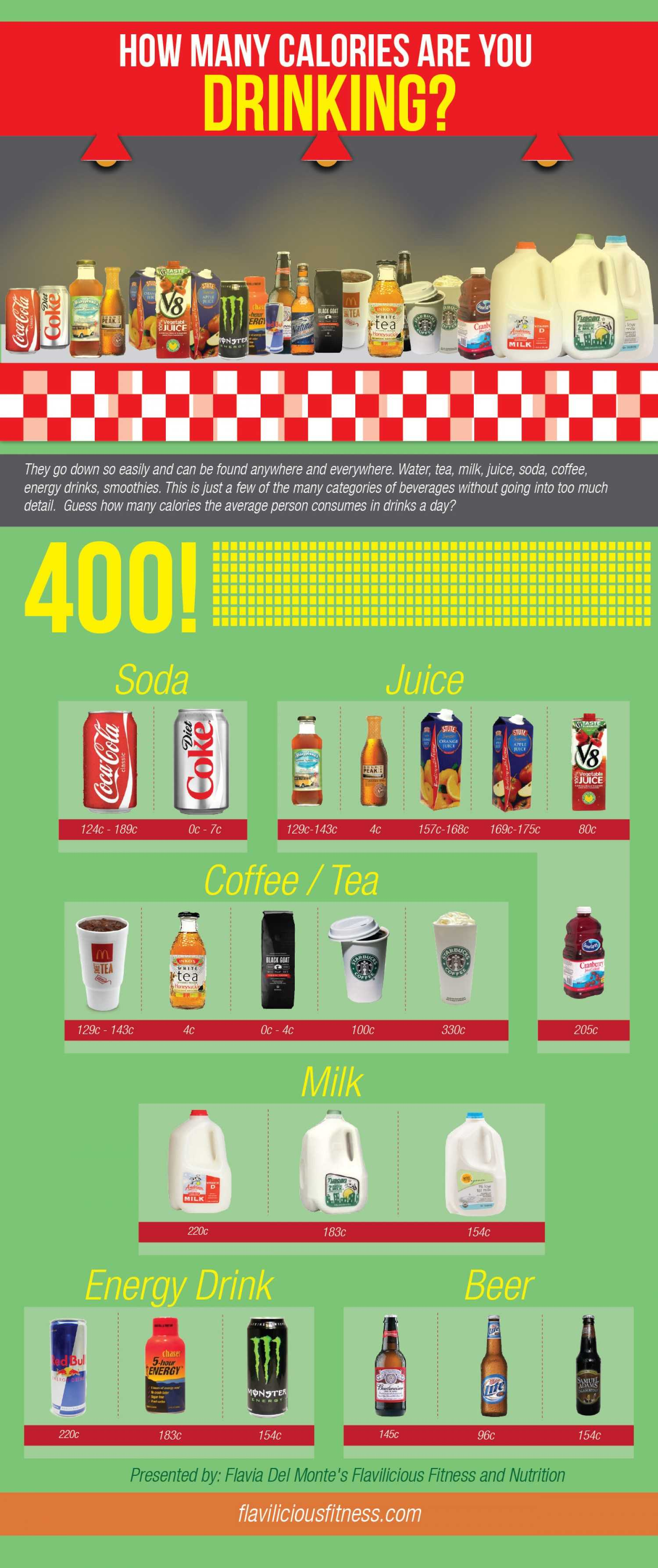 How Many Calories Are You Drinking