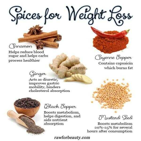 Spices For Weight Loss