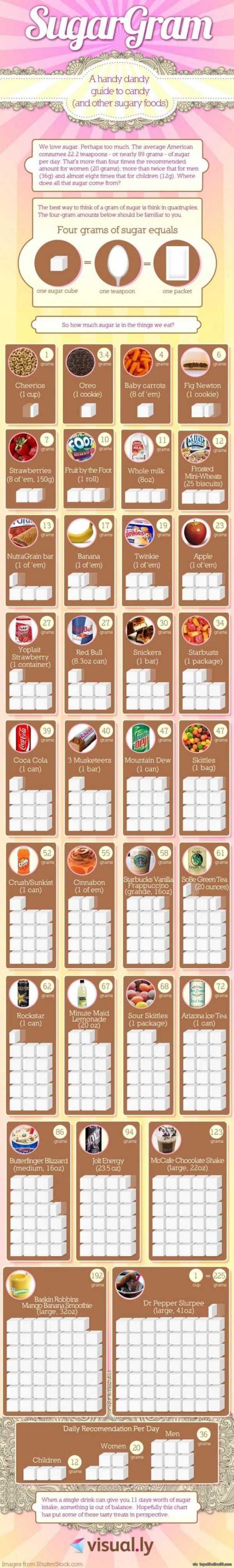 Sugar Calories