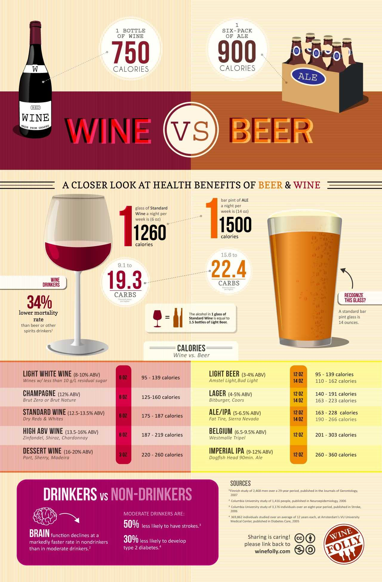 Wine Vs. Beer Which Is Better